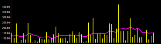 Daily Range Histogram