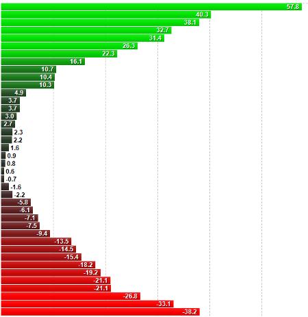 bourse 2014 trading 2013