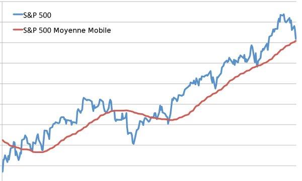 moyenne mobile bourse